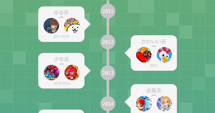 ソーシャルゲームのUIデザインにおけるトレンドヒストリー