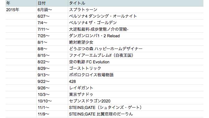 ゲームのプレイ記録をリスト化
