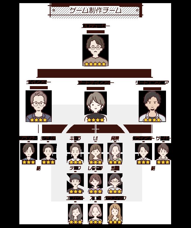 ゲーム制作チームメンバー